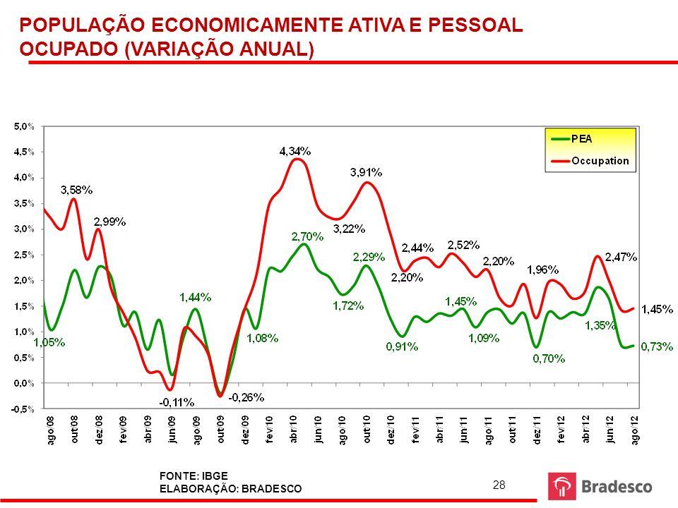 28 POPULAÇÃO ECONOMICAMENTE ATIVA E PESSOAL OCUPADO (VARIAÇÃO ANUAL) FONTE: IBGE ELABORAÇÃO: BRADESCO