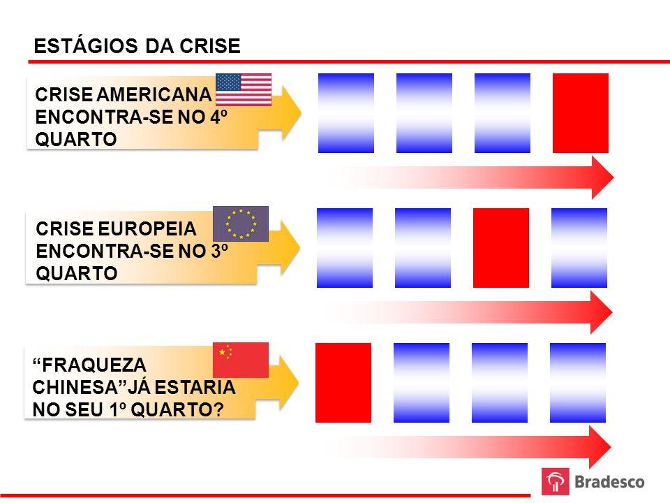 ESTÁGIOS DA CRISE CRISE AMERICANA ENCONTRA-SE NO 4º QUARTO CRISE EUROPEIA ENCONTRA-SE NO 3º QUARTO FRAQUEZA CHINESAJÁ ESTARIA NO SEU 1º QUARTO?