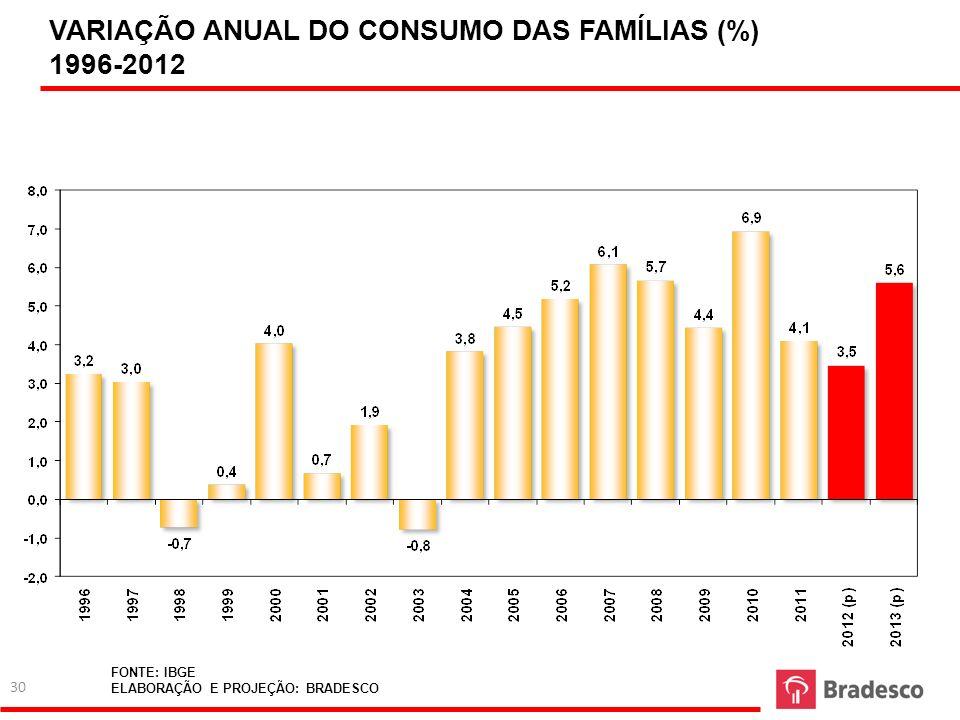 VARIAÇÃO ANUAL DO CONSUMO DAS FAMÍLIAS (%) 1996-2012 FONTE: IBGE ELABORAÇÃO E PROJEÇÃO: BRADESCO 30