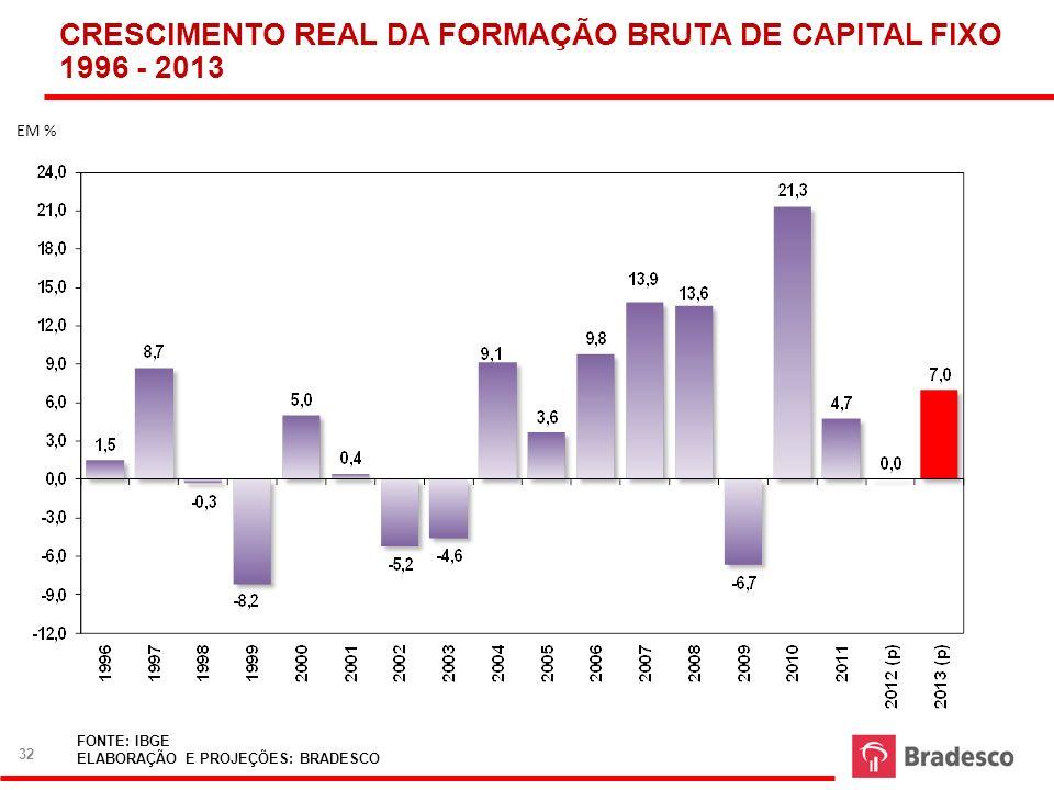 CRESCIMENTO REAL DA FORMAÇÃO BRUTA DE CAPITAL FIXO 1996 - 2013 FONTE: IBGE ELABORAÇÃO E PROJEÇÕES: BRADESCO EM % 32
