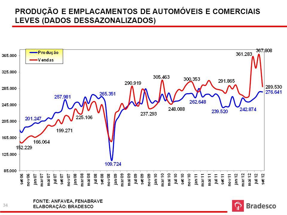 PRODUÇÃO E EMPLACAMENTOS DE AUTOMÓVEIS E COMERCIAIS LEVES (DADOS DESSAZONALIZADOS) FONTE: ANFAVEA, FENABRAVE ELABORAÇÃO: BRADESCO 34