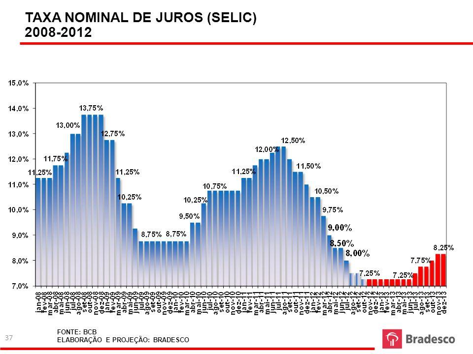 TAXA NOMINAL DE JUROS (SELIC) 2008-2012 FONTE: BCB ELABORAÇÃO E PROJEÇÃO: BRADESCO 37