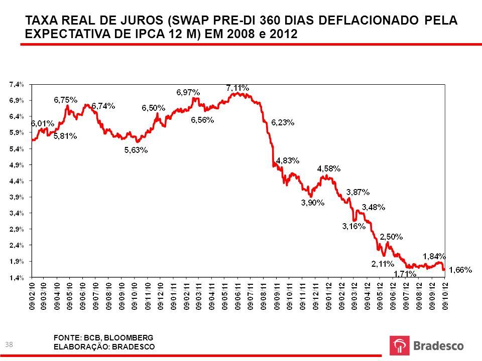 TAXA REAL DE JUROS (SWAP PRE-DI 360 DIAS DEFLACIONADO PELA EXPECTATIVA DE IPCA 12 M) EM 2008 e 2012 FONTE: BCB, BLOOMBERG ELABORAÇÃO: BRADESCO 38
