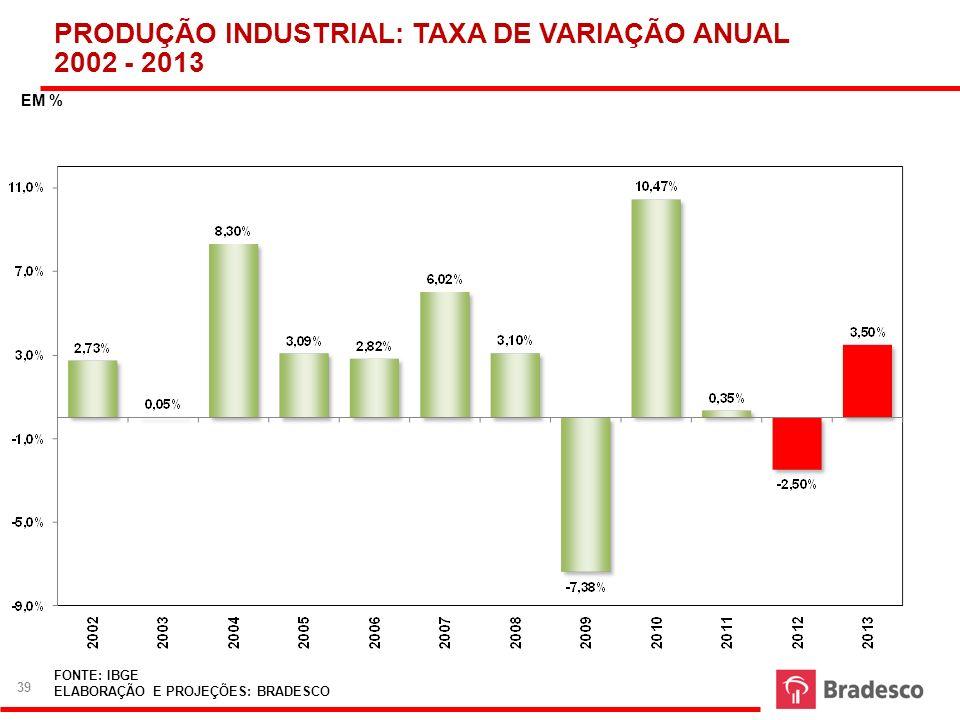 FONTE: IBGE ELABORAÇÃO E PROJEÇÕES: BRADESCO PRODUÇÃO INDUSTRIAL: TAXA DE VARIAÇÃO ANUAL 2002 - 2013 EM % 39