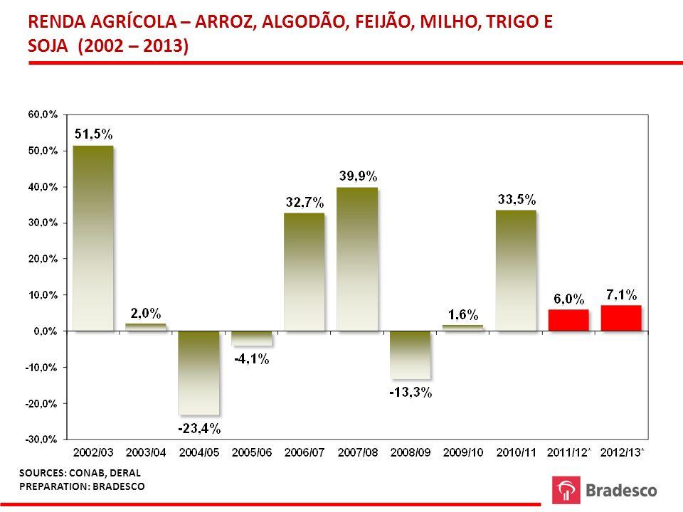 G:\Area Economica\BBV\Regina \ complexo automotivo - 03 exportações do complexo automotivo.xls RENDA AGRÍCOLA – ARROZ, ALGODÃO, FEIJÃO, MILHO, TRIGO E