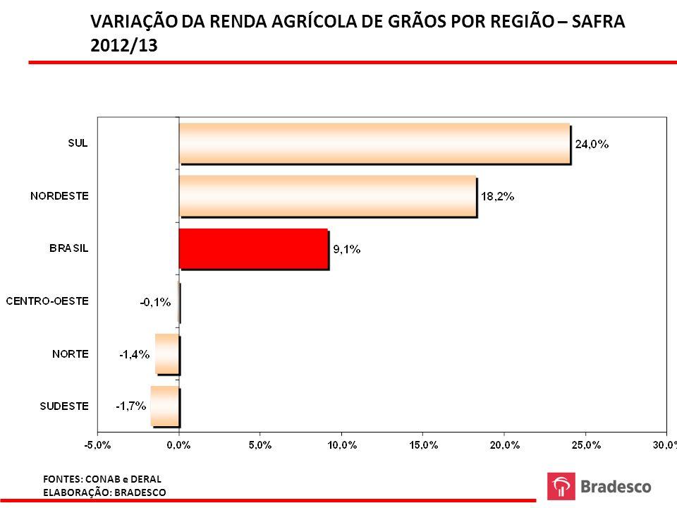 FONTES: CONAB e DERAL ELABORAÇÃO: BRADESCO VARIAÇÃO DA RENDA AGRÍCOLA DE GRÃOS POR REGIÃO – SAFRA 2012/13 G:\Area Economica\BBV\Regina \ complexo auto