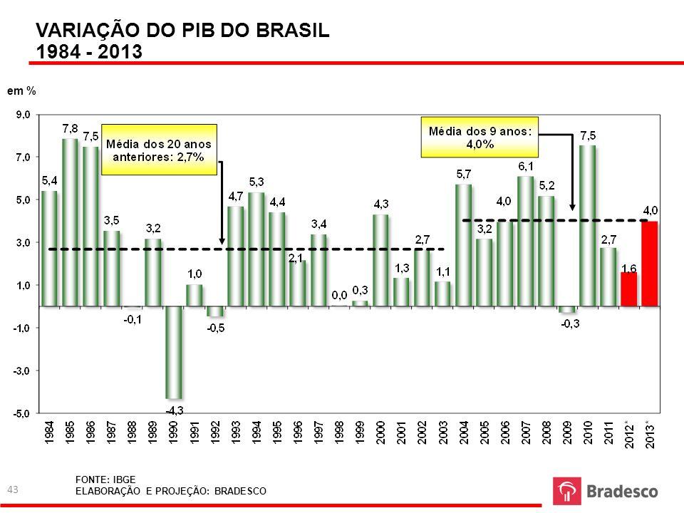 VARIAÇÃO DO PIB DO BRASIL 1984 - 2013 em % FONTE: IBGE ELABORAÇÃO E PROJEÇÃO: BRADESCO 43