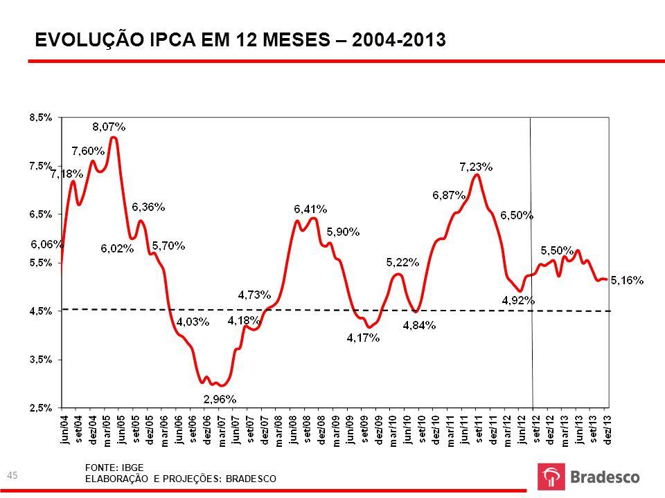 FONTE: IBGE ELABORAÇÃO: BRADESCO EVOLUÇÃO IPCA EM 12 MESES – 2004-2013 FONTE: IBGE ELABORAÇÃO E PROJEÇÕES: BRADESCO 45