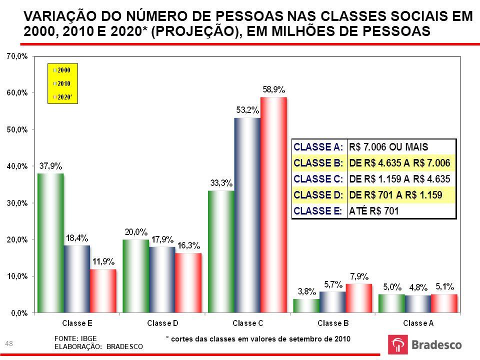 VARIAÇÃO DO NÚMERO DE PESSOAS NAS CLASSES SOCIAIS EM 2000, 2010 E 2020* (PROJEÇÃO), EM MILHÕES DE PESSOAS FONTE: IBGE ELABORAÇÃO: BRADESCO * cortes da