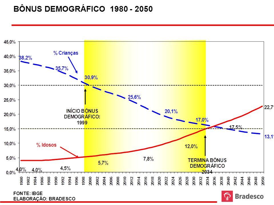 49 BÔNUS DEMOGRÁFICO 1980 - 2050 FONTE: IBGE ELABORAÇÃO: BRADESCO