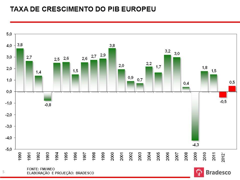 TAXA DE CRESCIMENTO DO PIB EUROPEU FONTE: FMI/WEO ELABORAÇÃO E PROJEÇÃO: BRADESCO 5