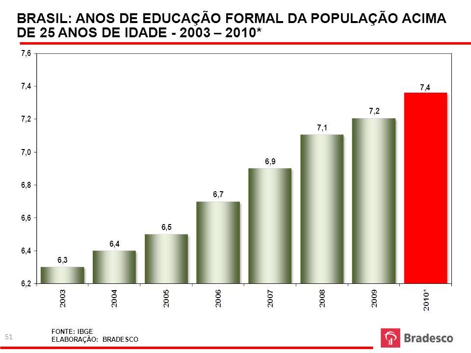 BRASIL: ANOS DE EDUCAÇÃO FORMAL DA POPULAÇÃO ACIMA DE 25 ANOS DE IDADE - 2003 – 2010* FONTE: IBGE ELABORAÇÃO: BRADESCO 51