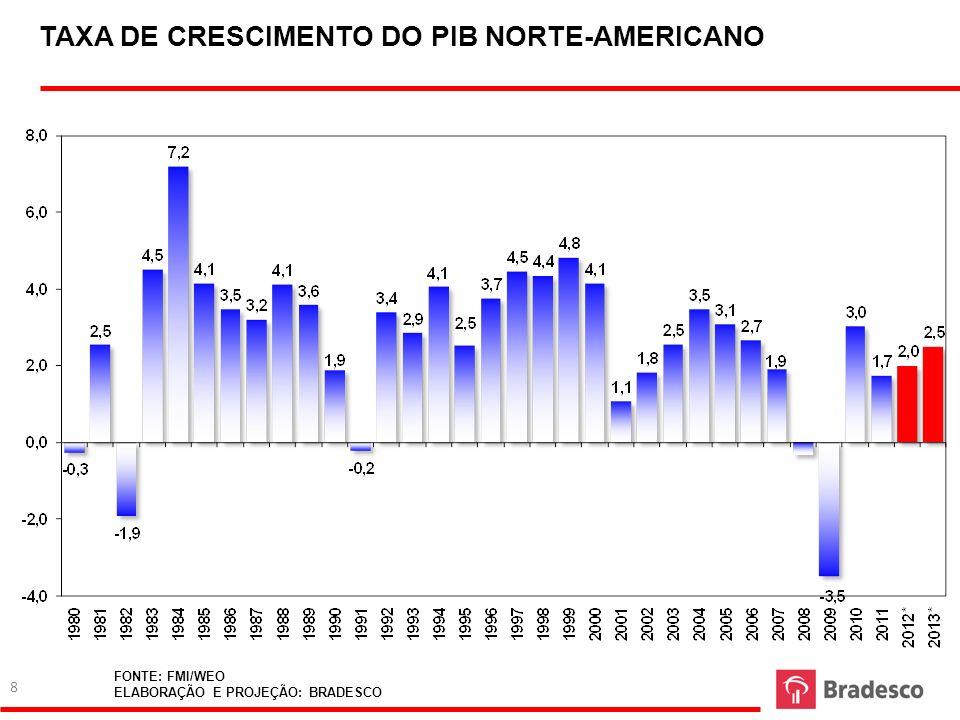 TAXA DE CRESCIMENTO DO PIB NORTE-AMERICANO FONTE: FMI/WEO ELABORAÇÃO E PROJEÇÃO: BRADESCO 8