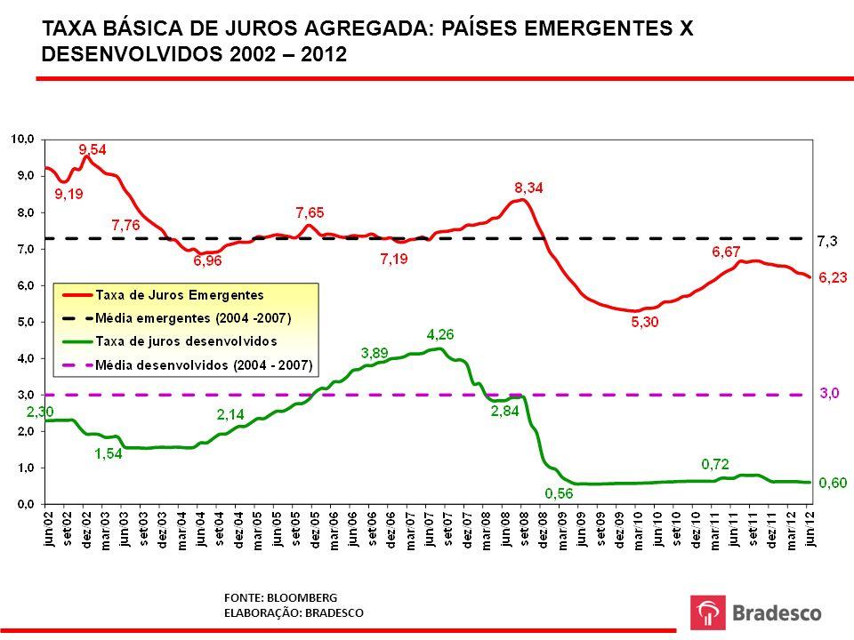 TAXA BÁSICA DE JUROS AGREGADA: PAÍSES EMERGENTES X DESENVOLVIDOS 2002 – 2012 FONTE: BLOOMBERG ELABORAÇÃO: BRADESCO