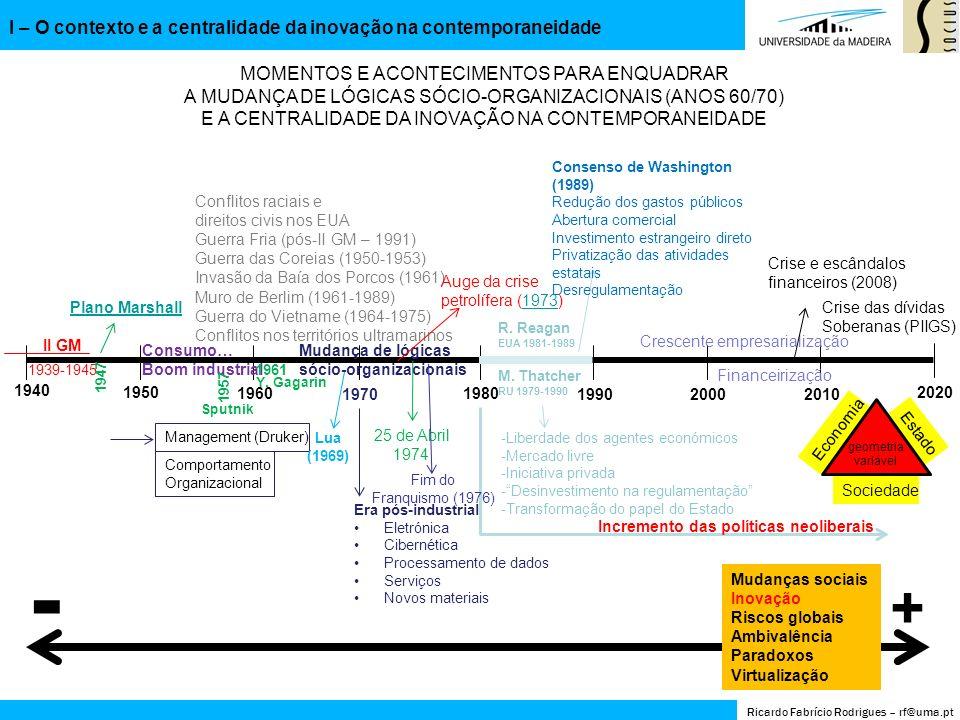 Ricardo Fabrício Rodrigues – rf@uma.pt II – Despesa em I&D em Portugal e na Europa