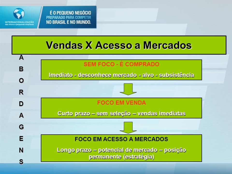 Modelo de Atendimento Coletivo FASE ZERO: Identificação de empreas FASE I: Avaliação de potencial e plano de internacionalização coletivo FASE II: Qualificação Empresarial FASE III: Ações de mercado, promoção comercial e comercialização
