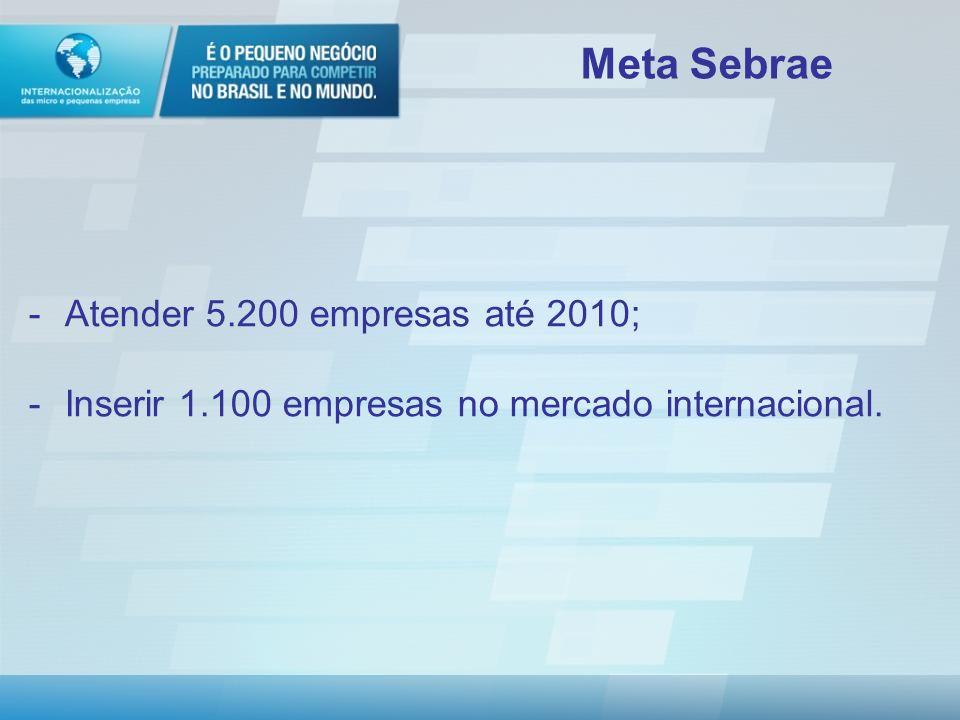 Política de Desenvolvimento Produtivo Macrometas: - Ampliação do Investimento Fixo - Elevação do gasto privado em P&D - Ampliação das exportações Dinamização das MPEs: Meta 2010: aumentar em 10% o número de MPE exportadoras Posição 2006: 11.792 empresas (ABDI) Desafio