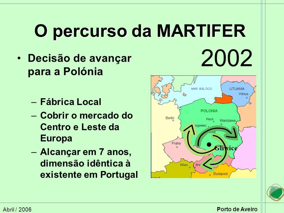 Abril / 2006 Porto de Aveiro Decisão de avançar para a Polónia –Fábrica Local –Cobrir o mercado do Centro e Leste da Europa –Alcançar em 7 anos, dimensão idêntica à existente em Portugal O percurso da MARTIFER Gliwice 2002