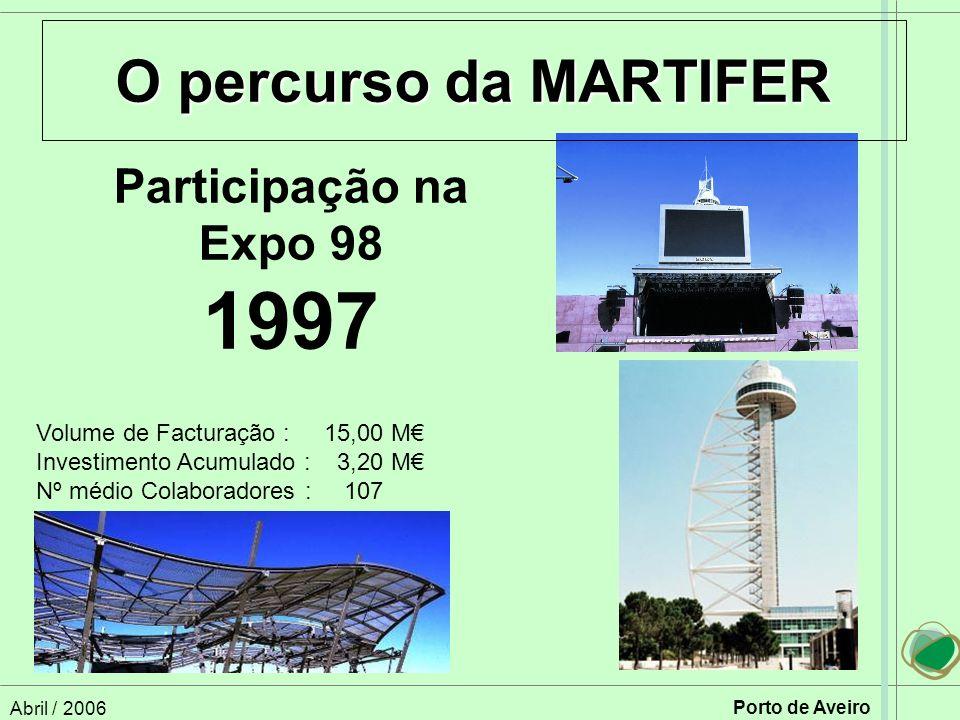 Abril / 2006 Porto de Aveiro Participação na Expo 98 1997 O percurso da MARTIFER Volume de Facturação :15,00 M Investimento Acumulado : 3,20 M Nº médio Colaboradores : 107