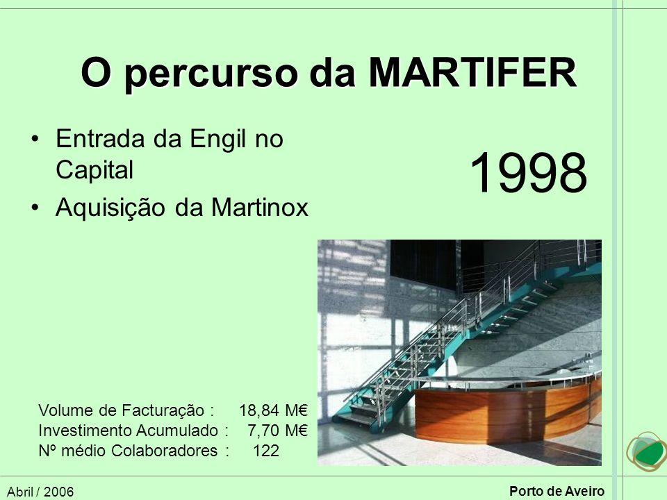 Abril / 2006 Porto de Aveiro Entrada da Engil no Capital Aquisição da Martinox O percurso da MARTIFER Volume de Facturação :18,84 M Investimento Acumulado : 7,70 M Nº médio Colaboradores : 122 1998