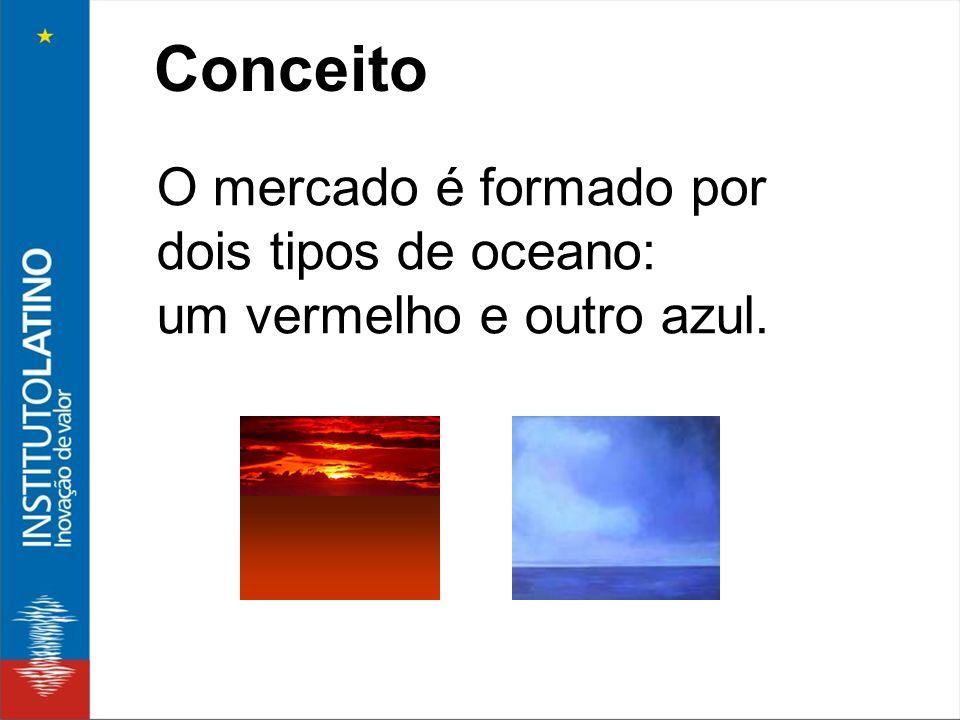 O mercado é formado por dois tipos de oceano: um vermelho e outro azul. Conceito