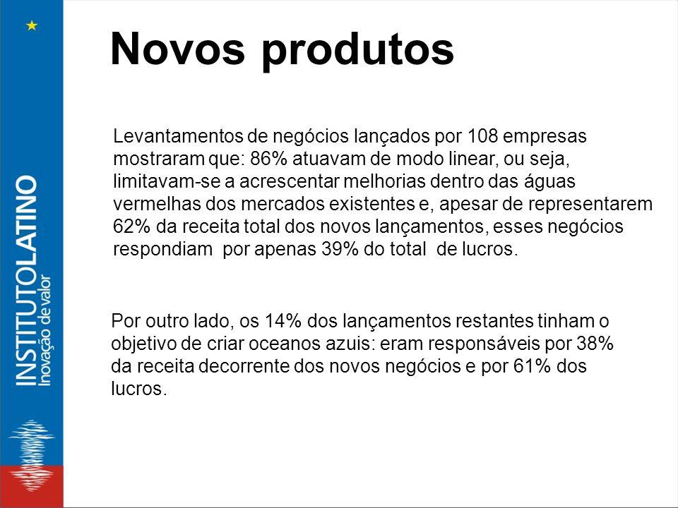 Novos produtos Levantamentos de negócios lançados por 108 empresas mostraram que: 86% atuavam de modo linear, ou seja, limitavam-se a acrescentar melh