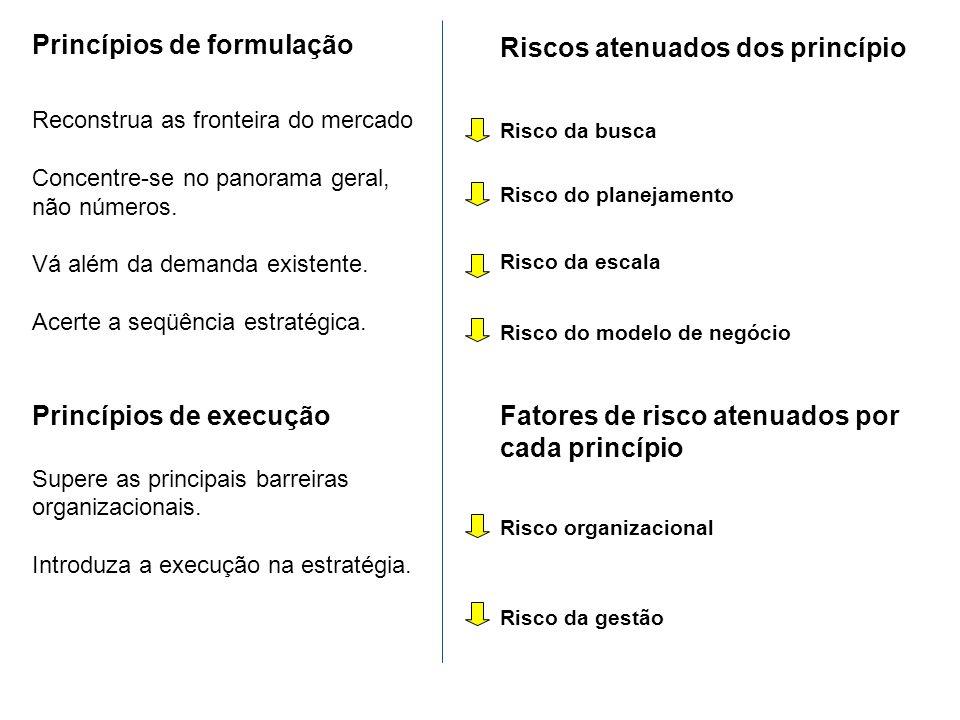 Princípios de formulação Reconstrua as fronteira do mercado Concentre-se no panorama geral, não números. Vá além da demanda existente. Acerte a seqüên