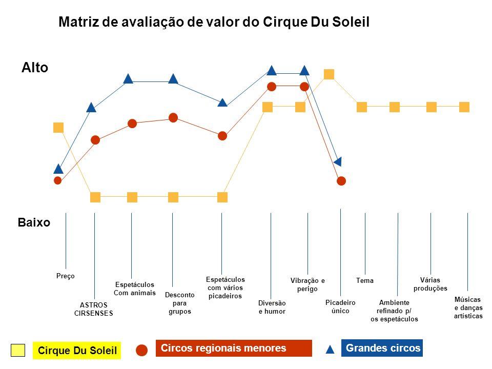 Matriz de avaliação de valor do Cirque Du Soleil Preço ASTROS CIRSENSES Espetáculos Com animais Desconto para grupos Espetáculos com vários picadeiros