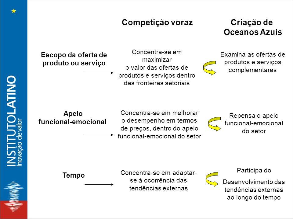 Escopo da oferta de produto ou serviço Apelo funcional-emocional Tempo Concentra-se em maximizar o valor das ofertas de produtos e serviços dentro das