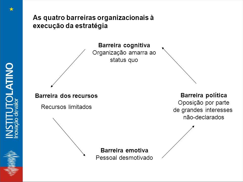 As quatro barreiras organizacionais à execução da estratégia Barreira cognitiva Organização amarra ao status quo Barreira emotiva Pessoal desmotivado