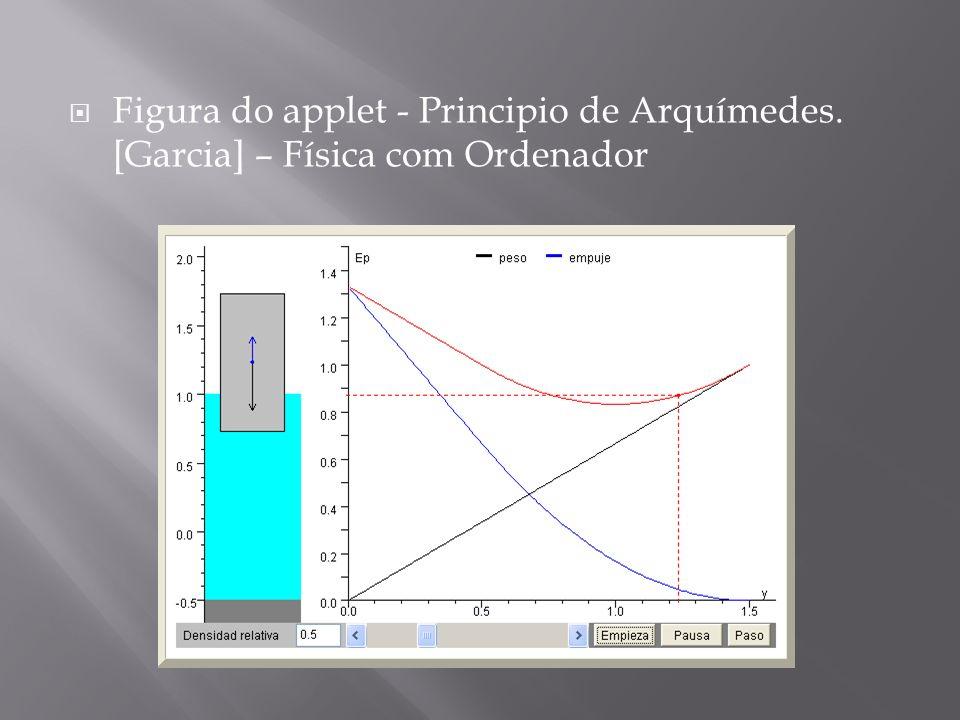 Figura do applet - Principio de Arquímedes. [Garcia] – Física com Ordenador