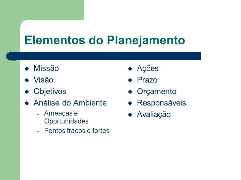 Elementos do Planejamento Missão Visão Objetivos Análise do Ambiente – Ameaças e Oportunidades – Pontos fracos e fortes Ações Prazo Orçamento Responsá
