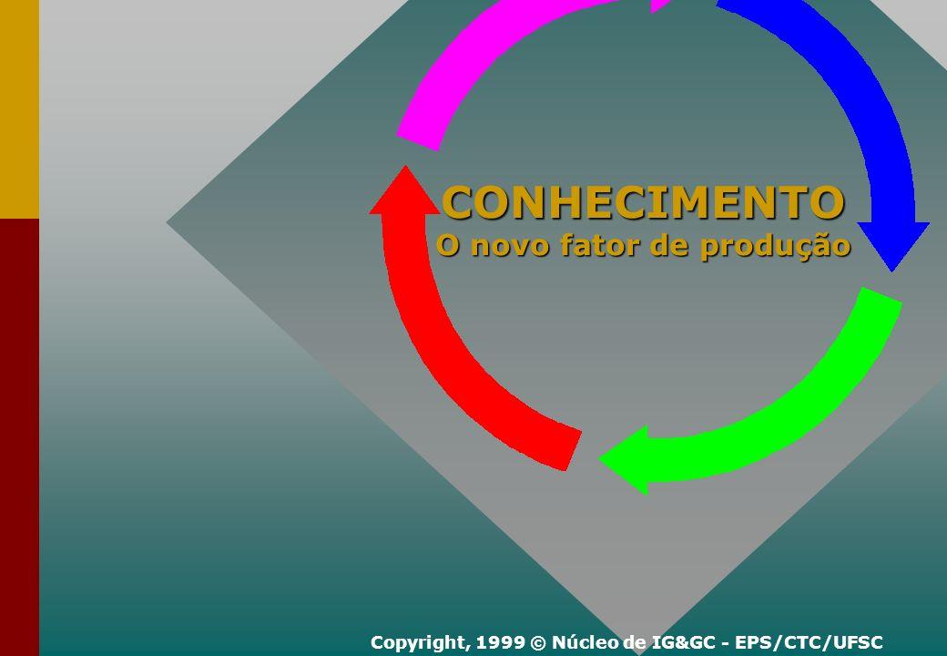 Matemática Matemática Informática Informática Comunicação e Expressão Comunicação e Expressão Ciência e Tecnologia dos materiais Ciência e Tecnologia dos materiais CONHECIMENTO EXPLÍCITO: Copyright, 1999 © Núcleo de IG&GC - EPS/CTC/UFSC