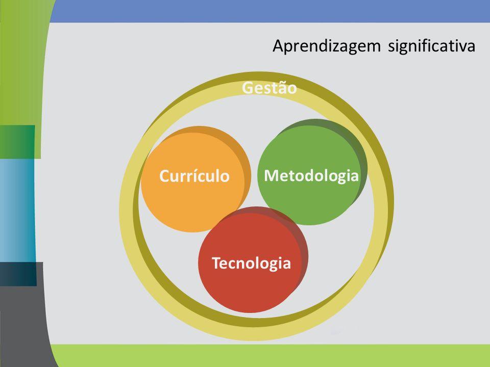 Currículo Aprendizagem significativa Gestão MetodologiaTecnologia