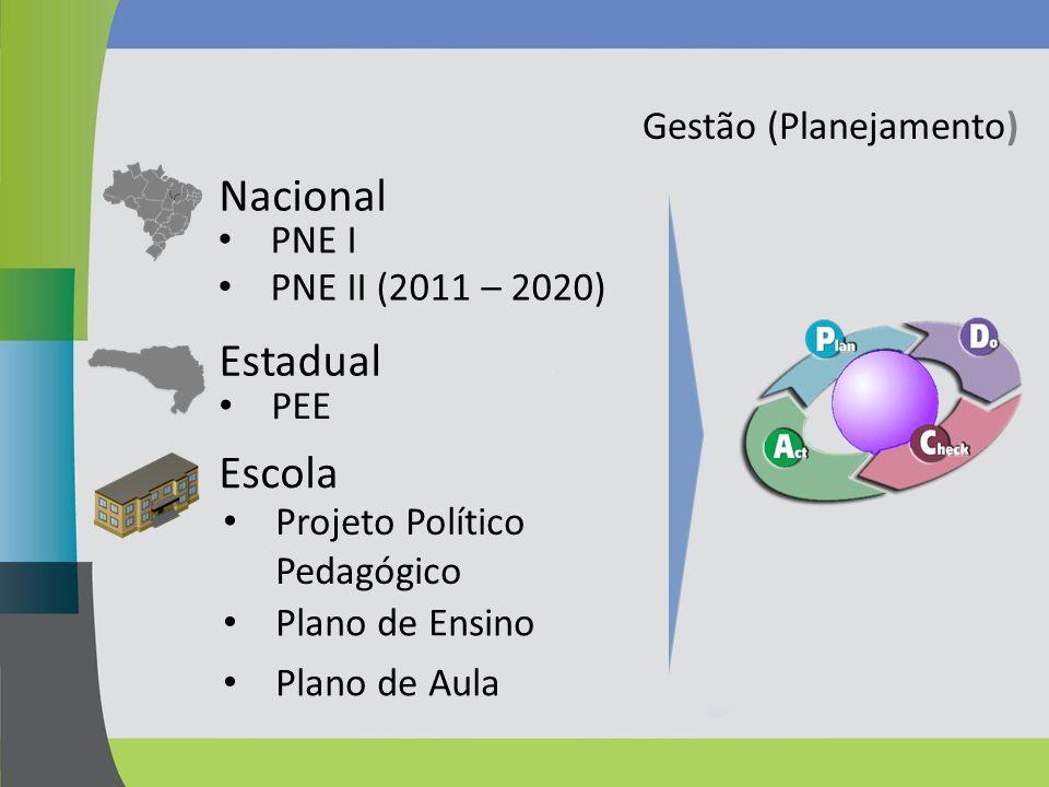 Gestão (Planejamento) Nacional PEE Estadual Escola PNE I PNE II (2011 – 2020) Projeto Político Pedagógico Plano de Ensino Plano de Aula