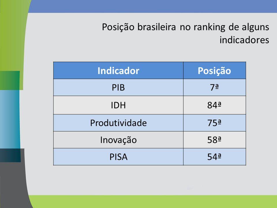 Posição brasileira no ranking de alguns indicadores IndicadorPosição PIB7ª IDH84ª Produtividade75ª Inovação58ª PISA54ª