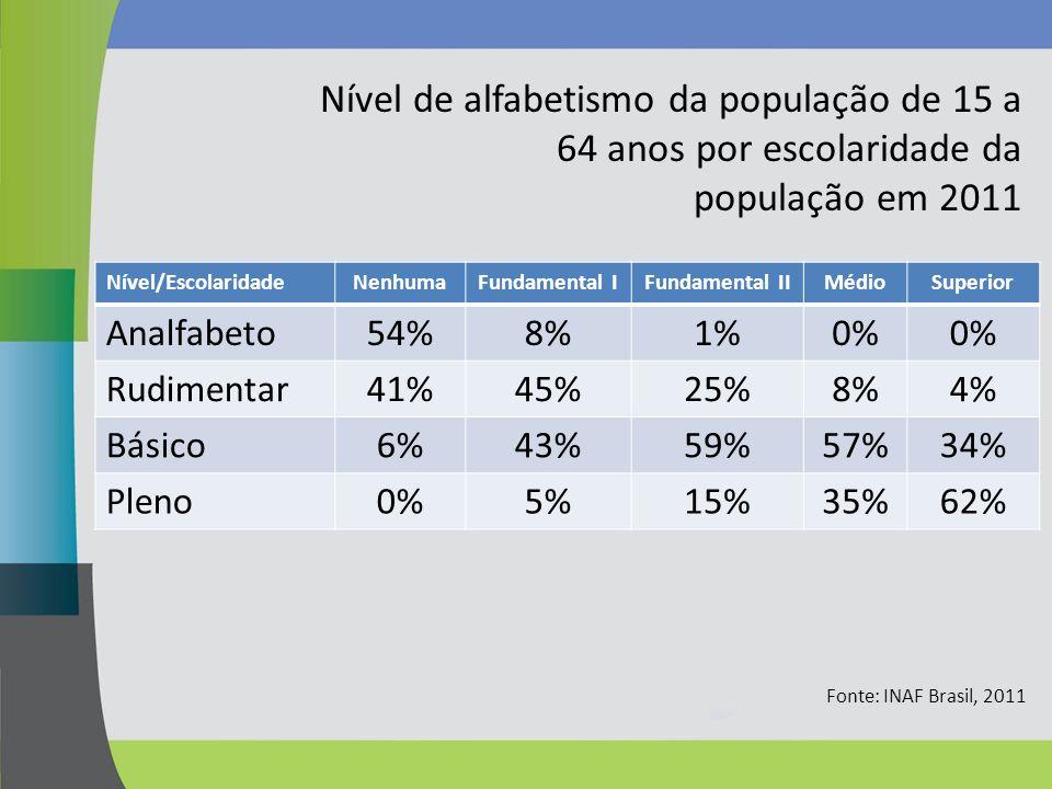 Nível de alfabetismo da população de 15 a 64 anos por escolaridade da população em 2011 Nível/EscolaridadeNenhumaFundamental IFundamental IIMédioSuper