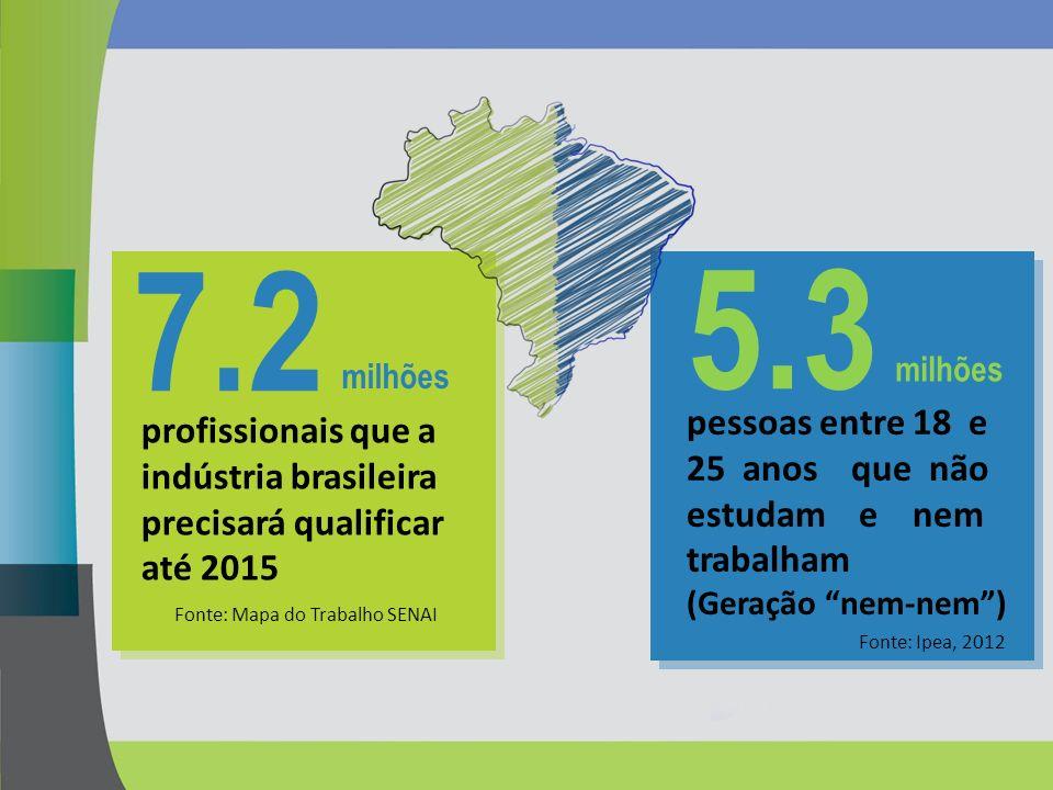 7.2 milhões profissionais que a indústria brasileira precisará qualificar até 2015 5.3 milhões pessoas entre 18 e 25 anos que não estudam e nem trabal