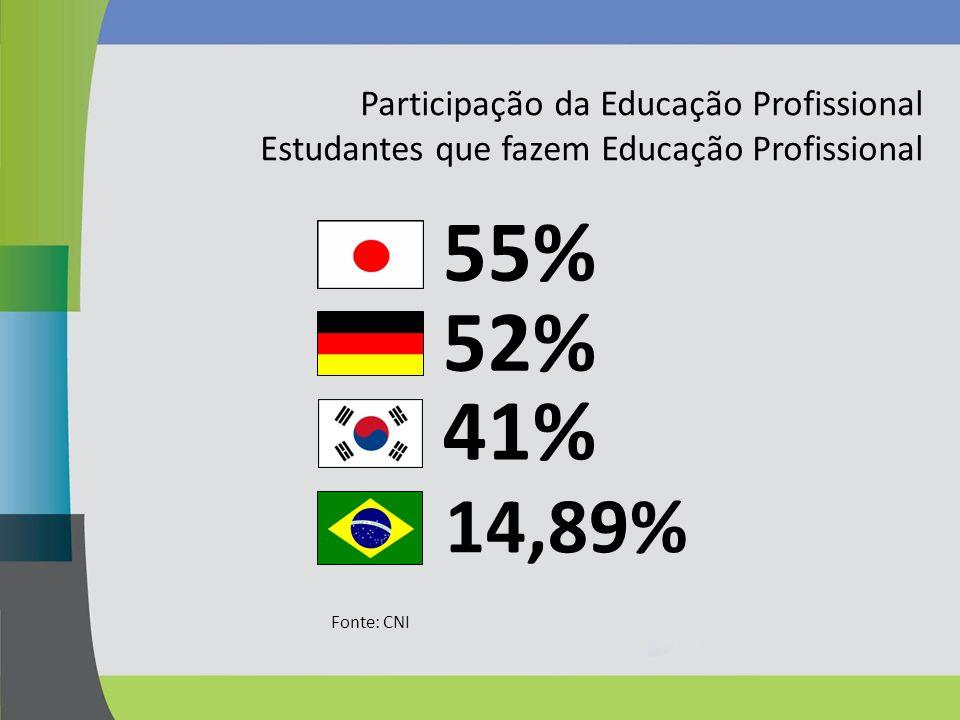 Participação da Educação Profissional Estudantes que fazem Educação Profissional Fonte: CNI 14,89% 55% 52% 41%