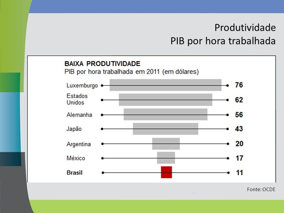 Produtividade PIB por hora trabalhada Fonte: OCDE