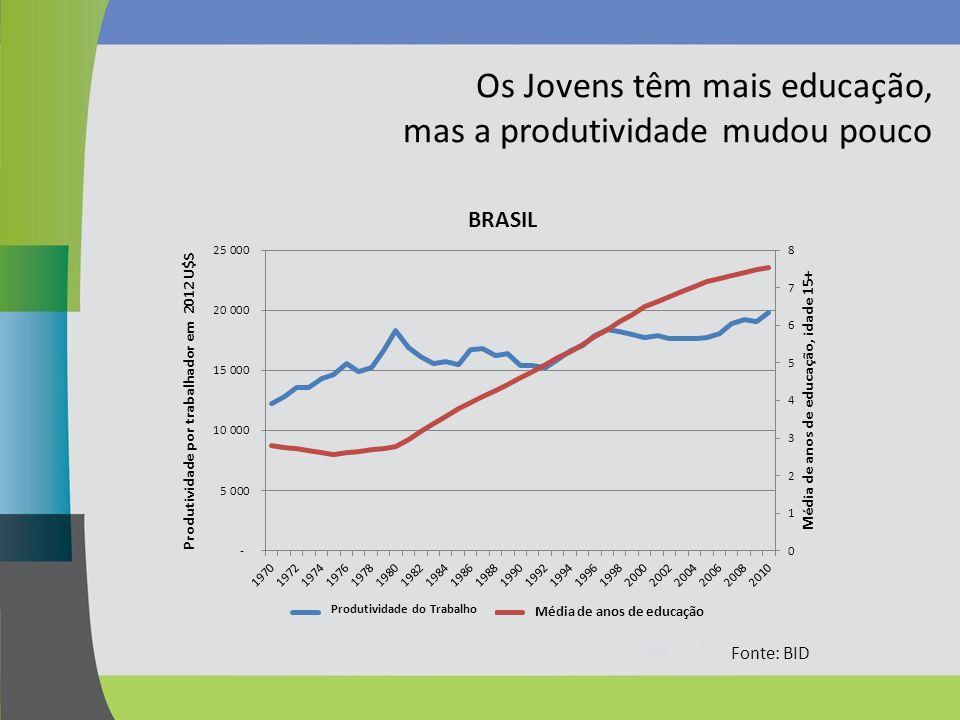 Os Jovens têm mais educação, mas a produtividade mudou pouco Fonte: BID Produtividade do Trabalho