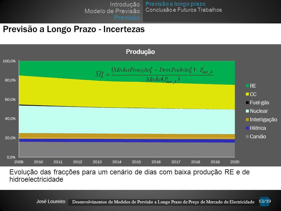 13/19 Previsão a Longo Prazo - Incertezas Desenvolvimentos de Modelos de Previsão a Longo Prazo de Preço de Mercado de Electricidade José Loureiro Evo