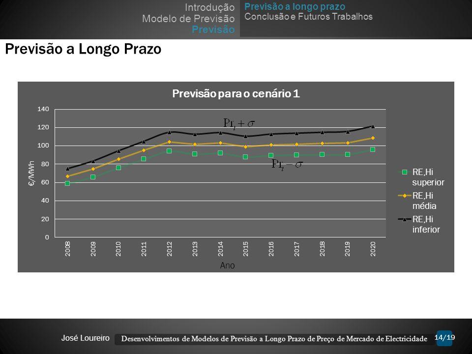 14/19 Previsão a Longo Prazo Desenvolvimentos de Modelos de Previsão a Longo Prazo de Preço de Mercado de Electricidade José Loureiro Previsão a longo