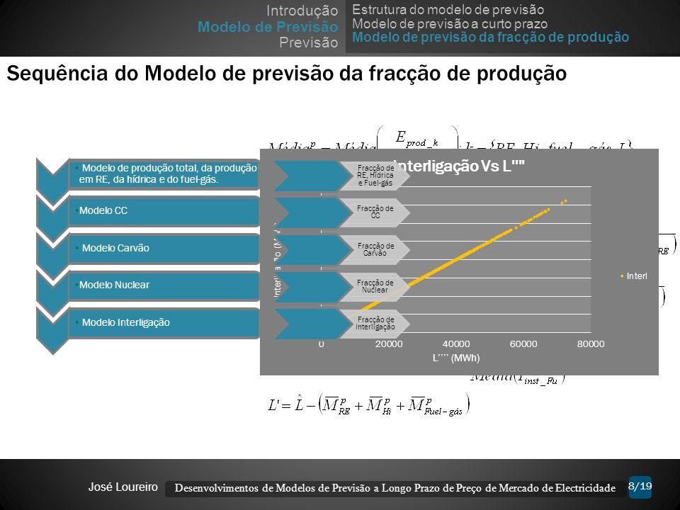 Previsão da fracção de Produção 8/19 Sequência do Modelo de previsão da fracção de produção Modelo de produção total, da produção em RE, da hídrica e