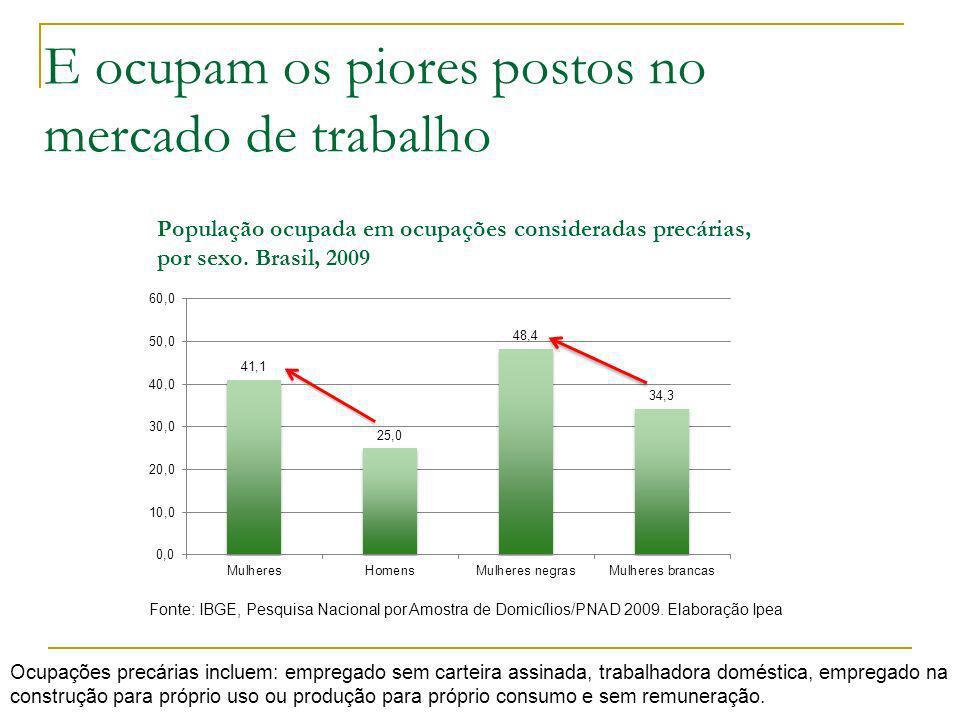 Diferencial de renda entre homens e mulheres pouco se altera no tempo Razão entre rendimentos médios mensais do trabalho principal de alguns grupos selecionados.