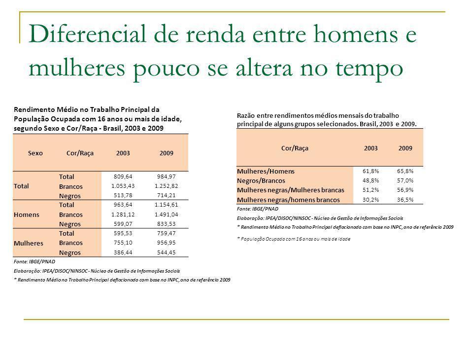 Diferencial de renda aumenta conforme aumenta escolaridade Utiliza-se rendimento-hora para retirar o efeito das diferentes jornadas de trabalho entre homens e mulheres.