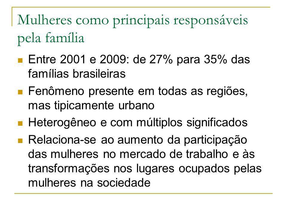 Mulheres como principais responsáveis pela família Famílias chefiadas por mulheres: 26,1% formadas por casais 49,3% monoparentais Famílias chefiadas por homens: 85,5% formadas por casais 3,3% monoparentais