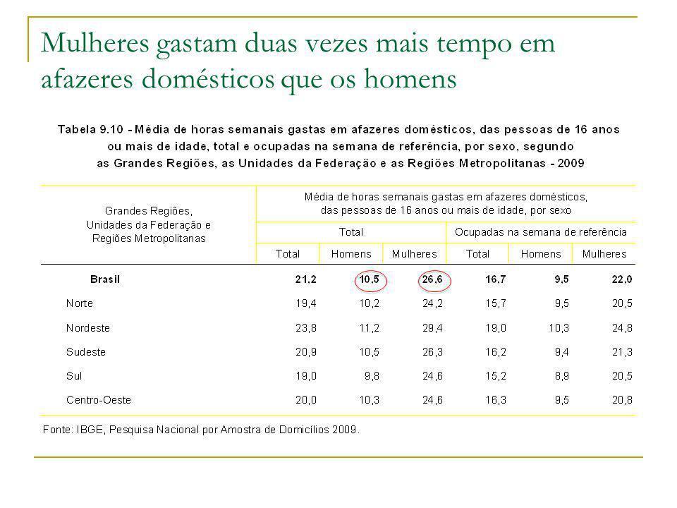 Distribuição etária da população por sexo Brasil, 2000 e 2040 Quem vai cuidar dessas mulheres?
