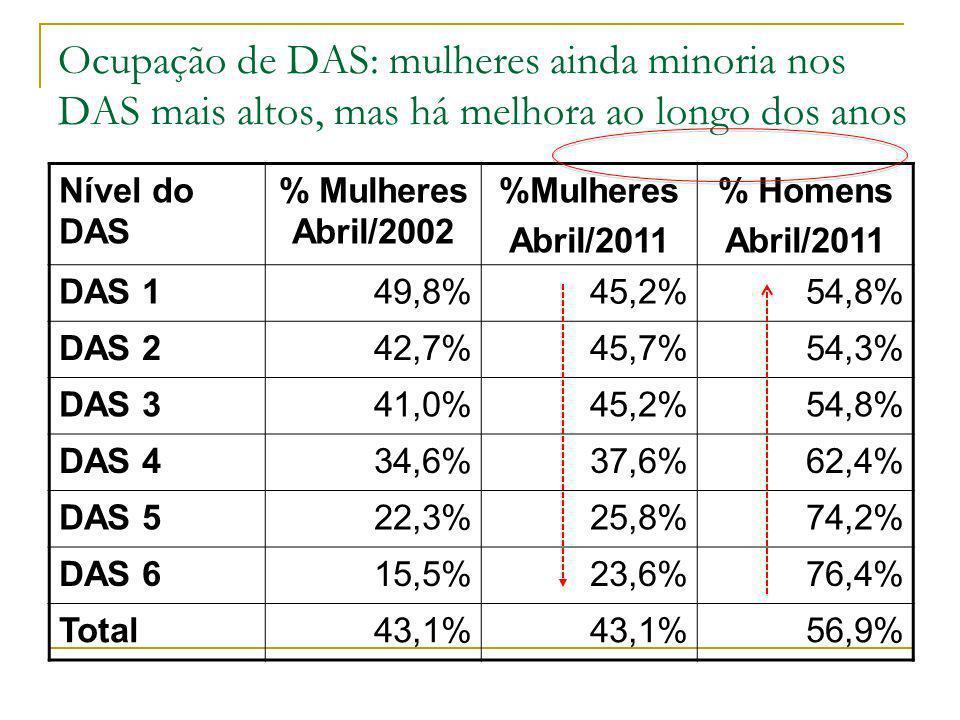 Ocupação de DAS: mulheres ainda minoria nos DAS mais altos, mas há melhora ao longo dos anos Nível do DAS % Mulheres Abril/2002 %Mulheres Abril/2011 %