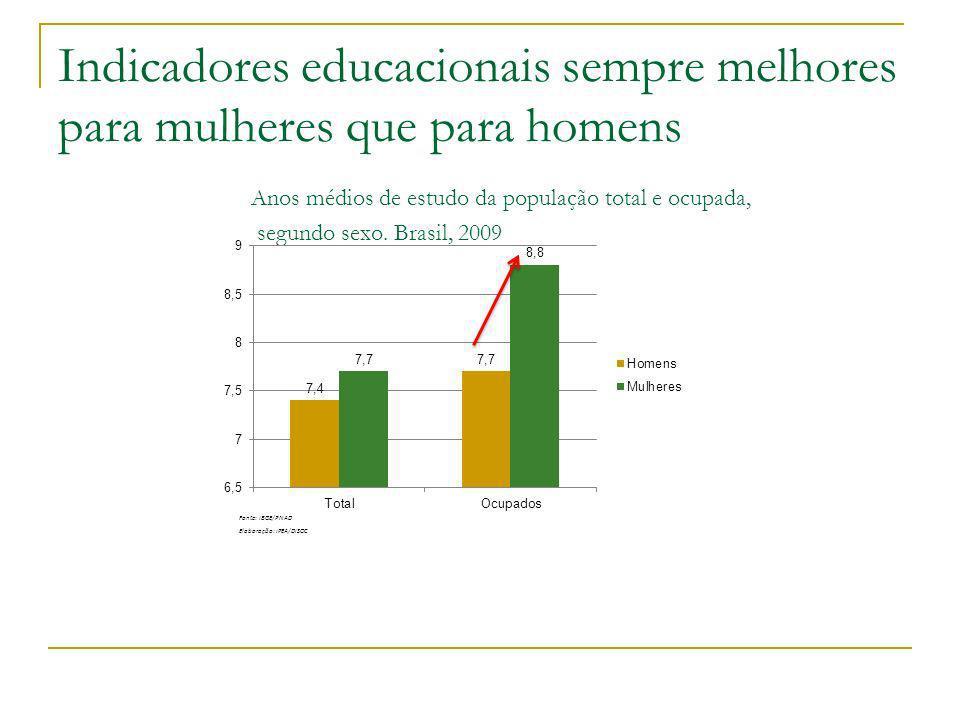 Mulheres permanecem mais no ambiente escolar: 56,7% das jovens de 15 a 17 anos e 45,3% dos jovens da mesma idade frequentavam, em 2009, o ensino médio A taxa de frequência líquida de pessoas de 15 a 17 anos mostra a proporção de jovens desta faixa etária que frequentam o ensino médio, nível considerado adequado para esta idade.
